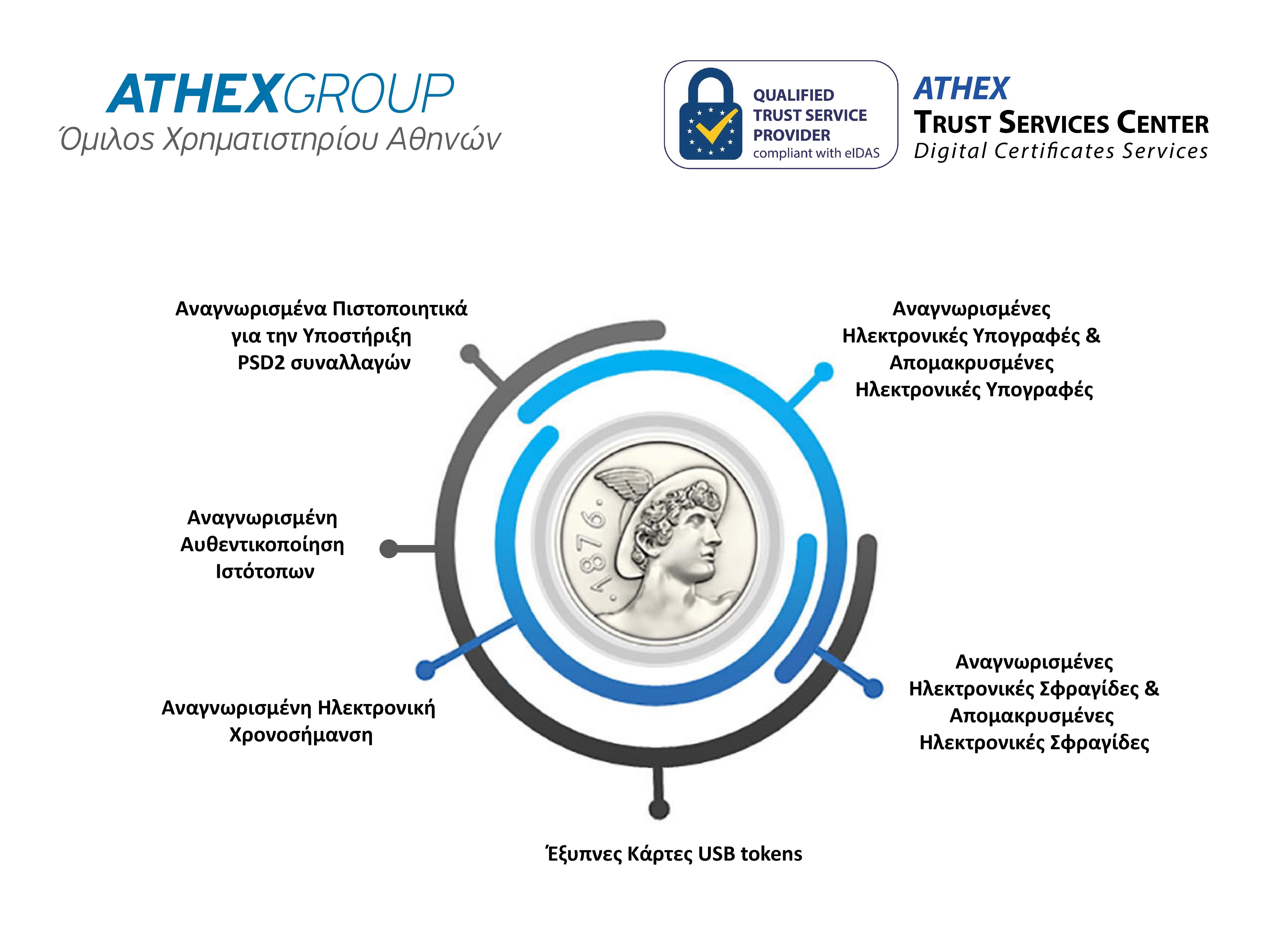 Trust Center Helex